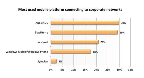 iOSデバイスは企業ユーザーに最も多く使われている
