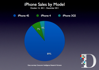 「iPhone」購入の89%が「iPhone 4S」を選択