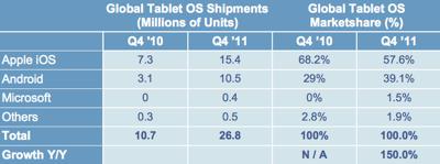 「iPad」が2011年第4四半期のタブレットシェアで約58%を獲得