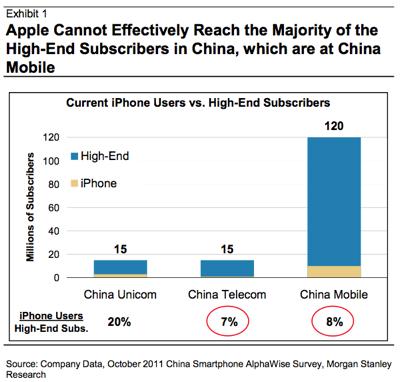 Appleは、2013年には中国で4000万台の「iPhone」を販売すると予測