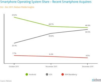 「iPhone 4S」の勢いが、Androidとのギャップを縮める