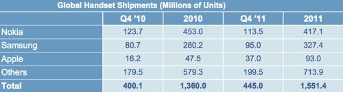 「iPhone」が、2011年第4四半期の世界の携帯電話シェアの8%を占める