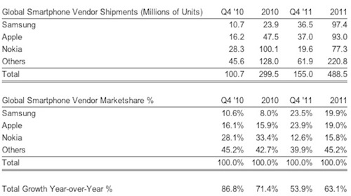 Strategy analytics 4q11 smartphones