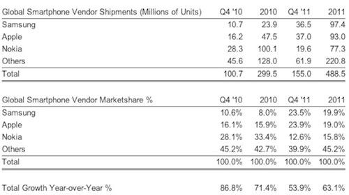 Apple、2011年第4四半期の世界のスマートフォン販売台数でトップに