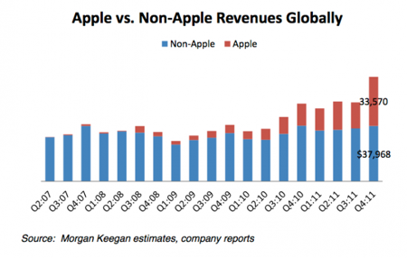 Apple non apple revenues