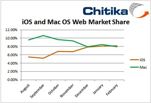 Chitika ios mac share