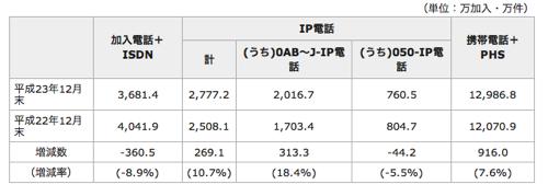 総務省、日本の携帯電話の加入契約数が日本の人口を上回ったと発表