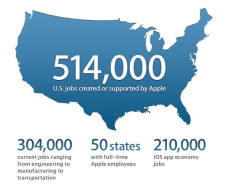 Apple Job Creation