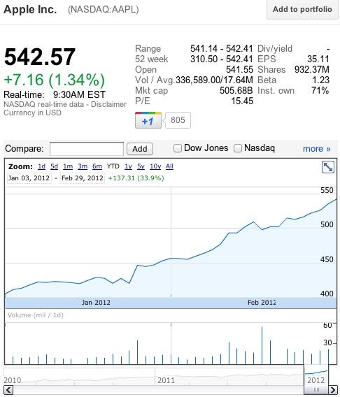 Appleの時価総額が5000億ドルを突破