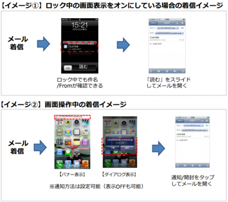 au版「iPhone 4S」でEメール (@ezweb.ne.jp) のリアルタイム受信が可能に