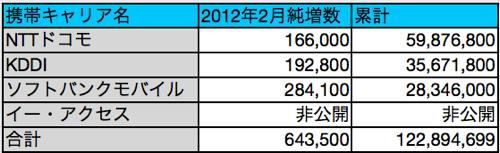 2012年2月の携帯契約数、「iPhone 4S」がMNPに貢献