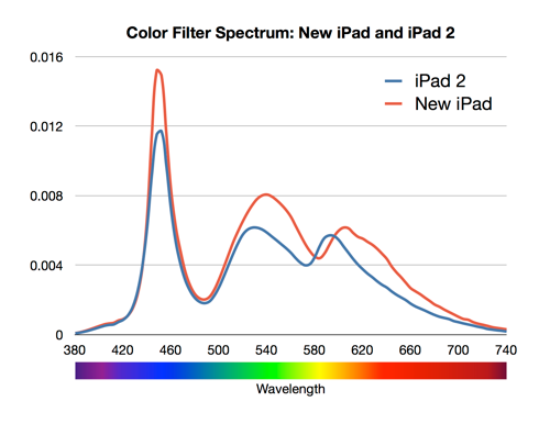 White ipad 3 color spectrum charts