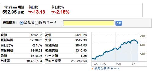 Appleの株価が一時582.30ドルとなり、過去6ヶ月で最大の下落を記録