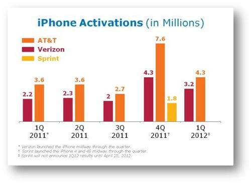 AT&T、2012年第1四半期で430万台の「iPhone」を販売、全スマートフォン売上高の78%に上る