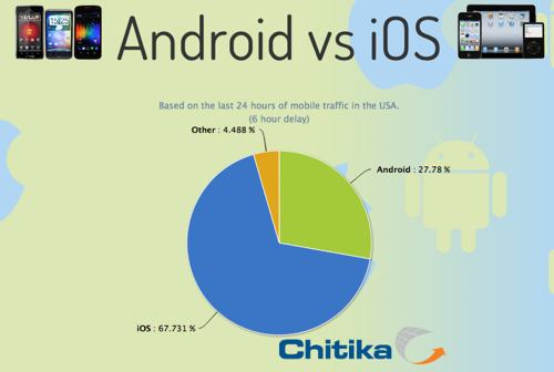 過去24時間のモバイルOSの市場シェアを表示するサイト