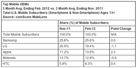 Comscore mobile phones feb12