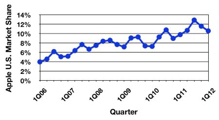 Gartner 1Q12 us trend