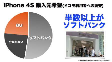 Softbank iphone4sshiryou