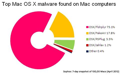 Macの5台に1台は、Windowsのマルウェアを保有