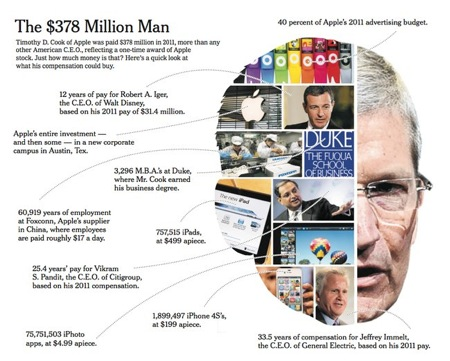 Tim cook graphic