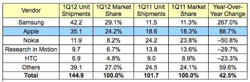 Idc 1Q12 smartphones