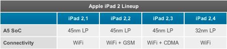 32nm世代のA5チップを搭載する新しい「iPad 2」はバッテリー寿命が約2時間ほど伸びている