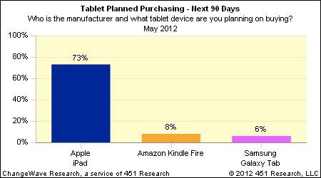 北米のタブレット市場は「iPad」が圧倒、「Kindle Fire」は低迷
