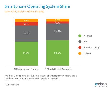 アメリカのスマートフォン市場の90%以上をiOSとAndroidが占める