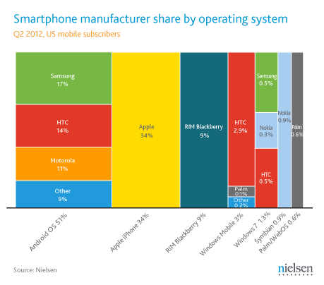 Q2 2012 us smartphone manufacturers share