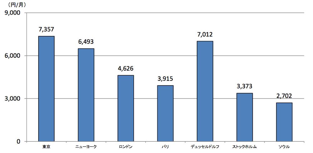 スマートフォン利用料金、世界7都市では東京が最高