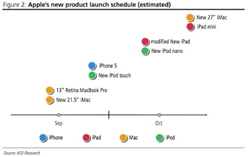 Kuo late 2012 launch schedule