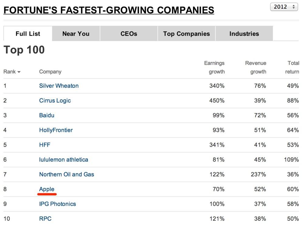 Fastersgrowingcompanies