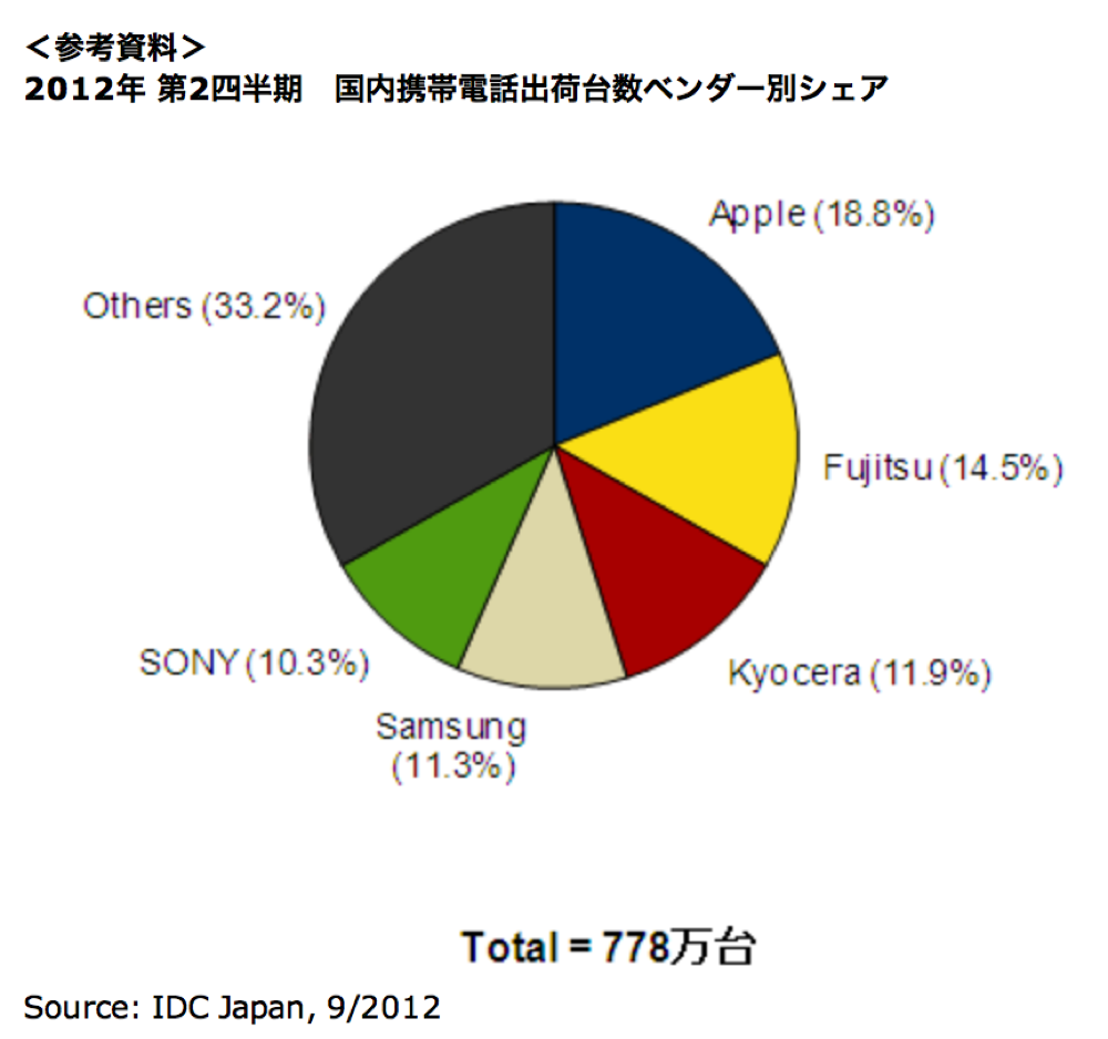 IDC Japan:2012年第2四半期、国内携帯電話市場規模を発表、Appleがベンダー別シェアでトップに返り咲く