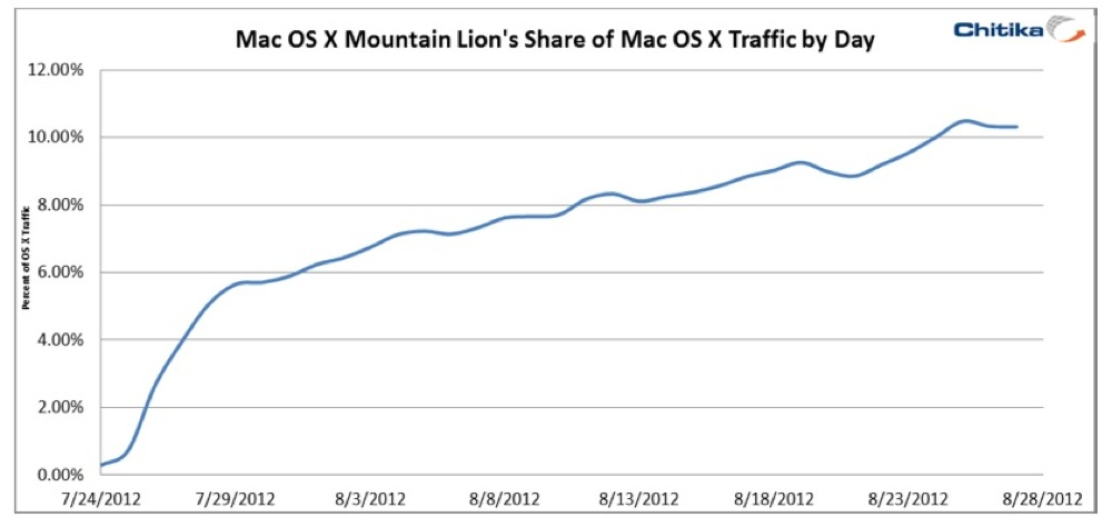 Mountain lion adoption one month