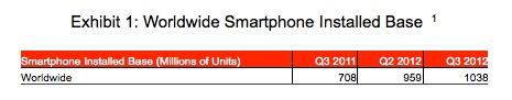 世界のスマートフォンが2012年第3四半期に10億台を突破