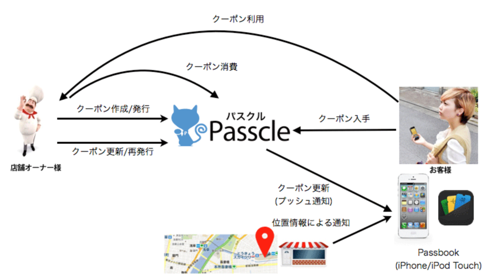 Passcle3