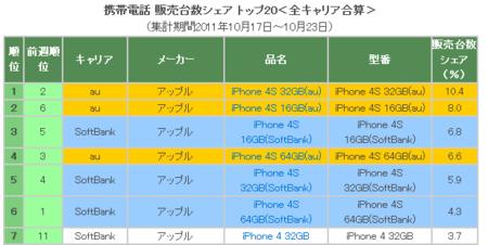 発売2週目「iPhone 4S」キャリア販売シェア、ソフトバンク40.5%、au59.5%。