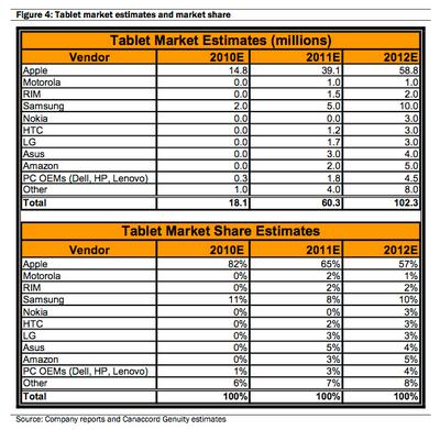 Appleのタブレット市場のシェアは75%以上へ!?
