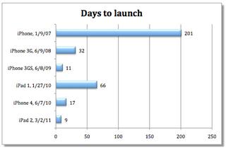 iPhone 5は発表から何日で発売する?
