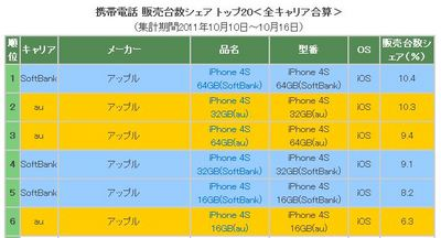 「iPhone 4S」キャリア販売シェア、ソフトバンク51.7%、au48.3%。