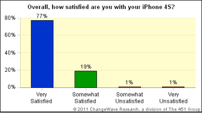 「iPhone 4S」の満足度は96%