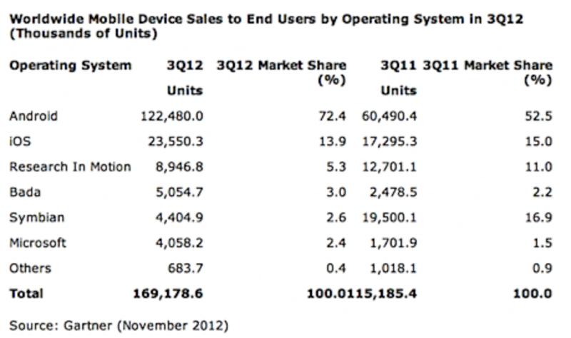 2012年第3四半期の世界スマートフォンシェア、Androidが72.4%、iOSは13.9%