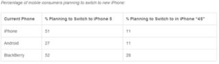 「iPhone 5」を41%のモバイルユーザーが購入予定