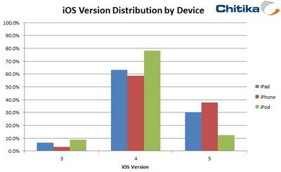 「iOS 5」への移行は、「iPhone」が38%、「iPod touch」が12%