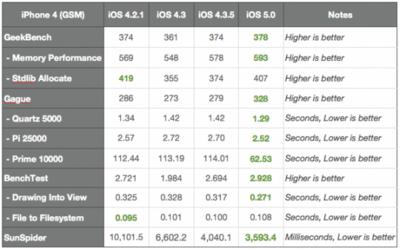 「iOS 5」のベンチマークの結果