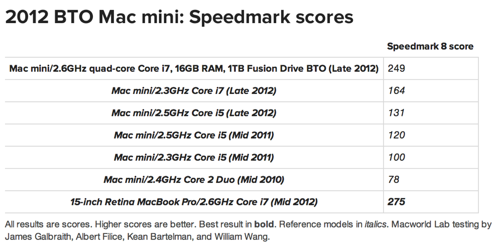 「Mac mini(Late 2012)」の各モデルのベンチマークが公開される