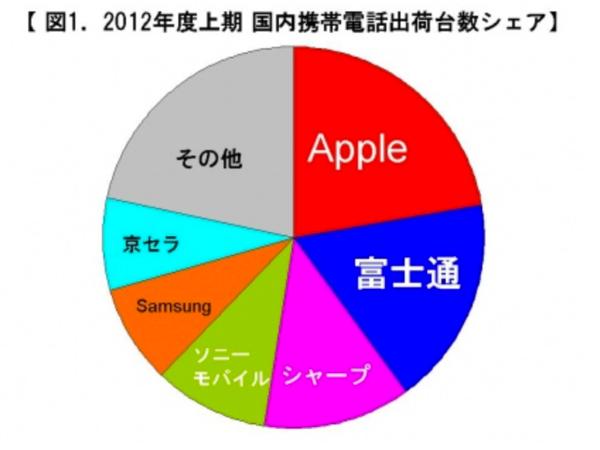 国内携帯電話総出荷台数、Appleが2期連続の1位を獲得、出荷台数は457万台