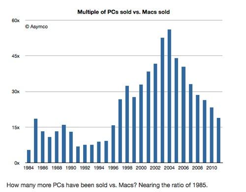 Mac対Windows売り上げ比が約15年間で最も低いポイントに