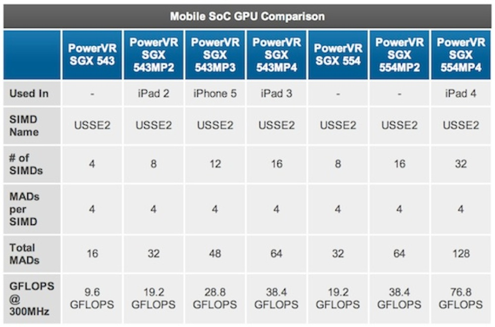 Powervr gpu comparison a6x