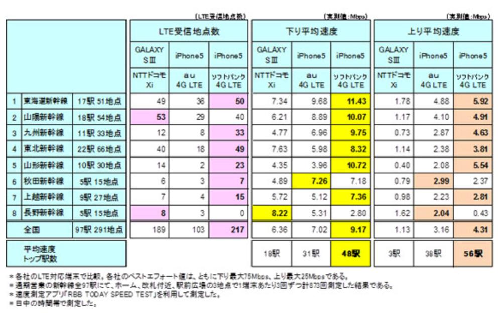 新幹線全97駅、LTE通信速度調査でソフトバンクが最速を記録